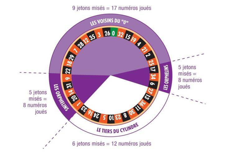 Cylindre roulette anglaise casino
