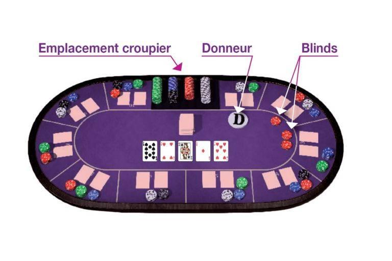 Règles jeu poker casinos